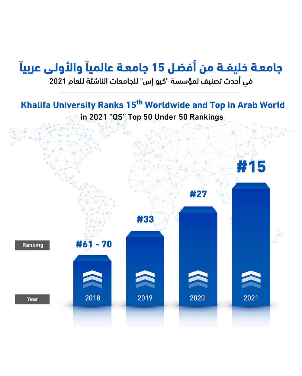 Khalifa University Ranks 15th Worldwide and Top in Arab World in 2021 QS Top 50 Under 50 Rankings