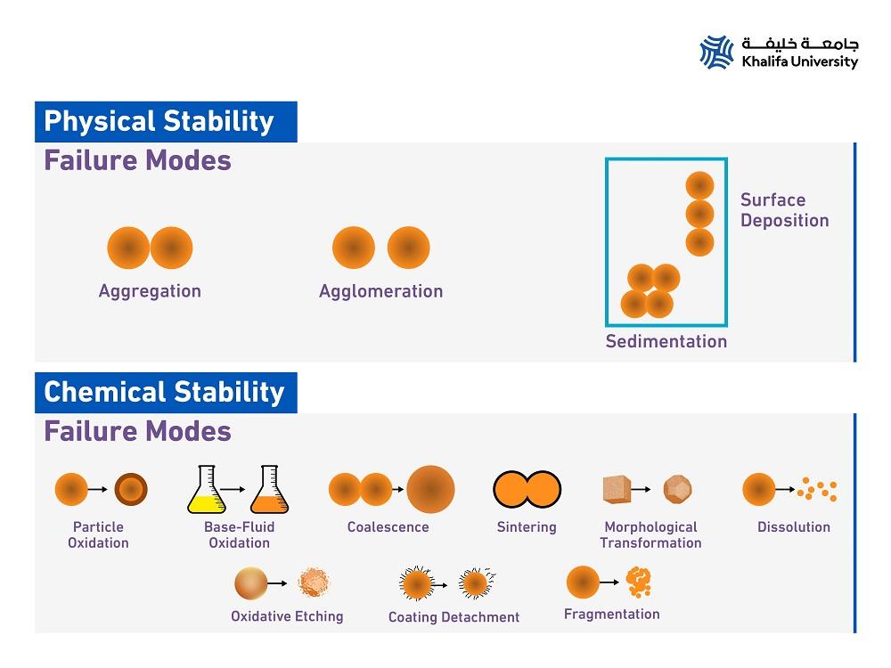 Keeping Solar Nanofluids Stable