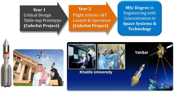 MSc Concentration in Space Systems and Technology