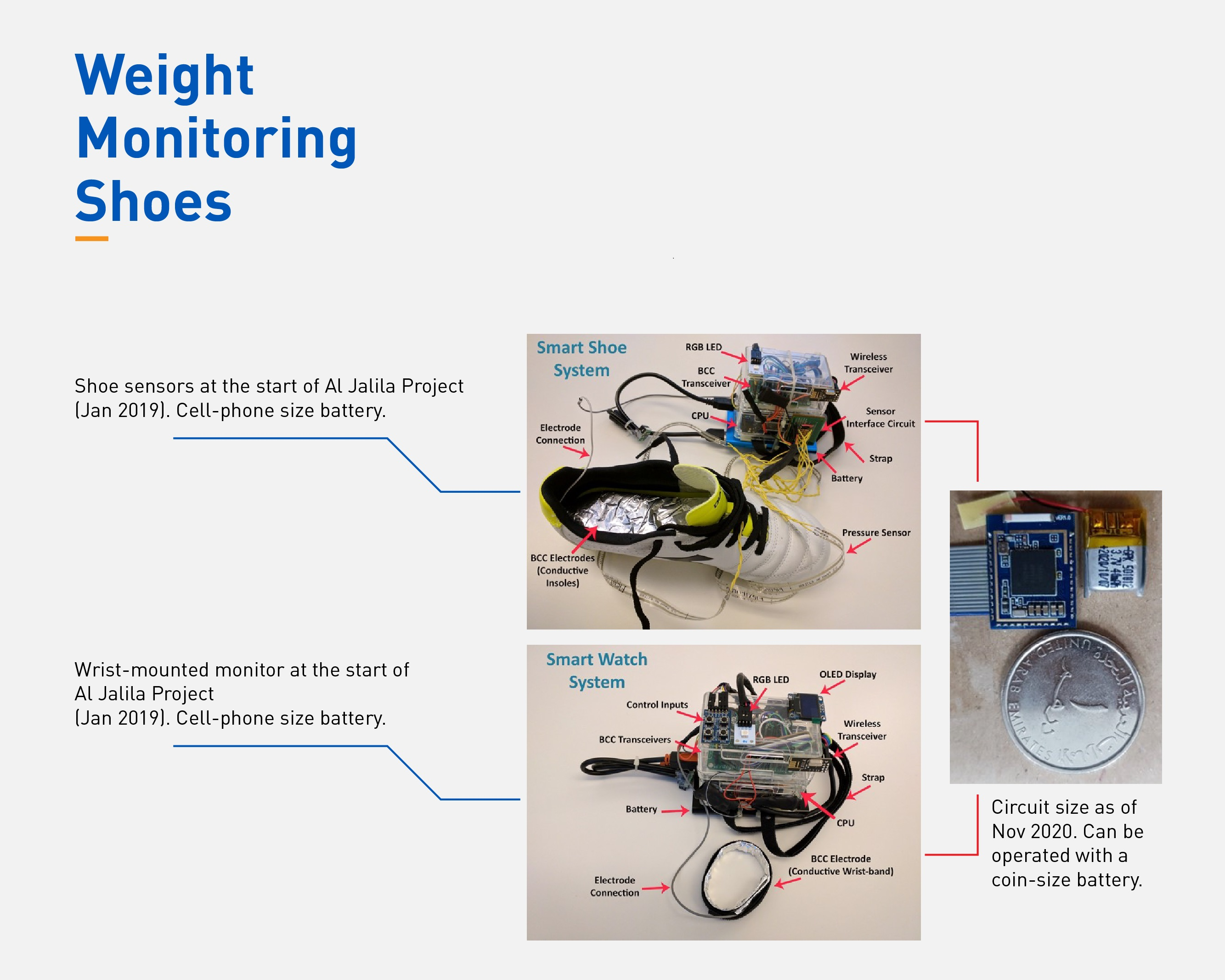 Khalifa University Researchers Develop Shoes to Continuously Monitor Body Weight and Help Prevent Hospitalizations