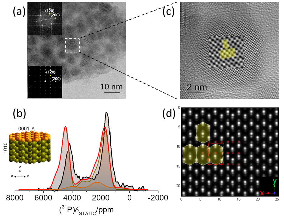 Looking Inside Nanocrystals with Advanced Imaging Techniques to Create New Catalysts